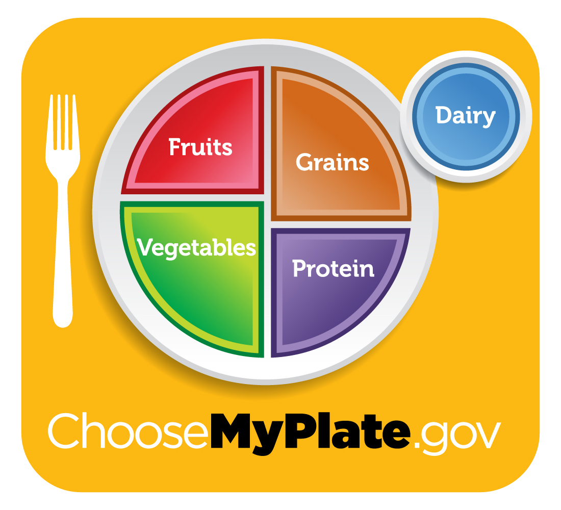 picture of USDA Choose My Plate symbol