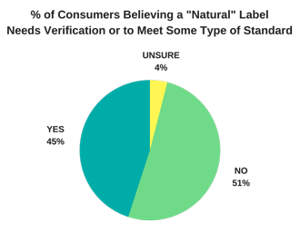consumer belief about natural